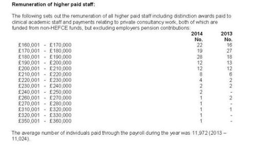 "The salaries of  those at UCL who are paid more then 10 times as much as an out-sourced cleaner. 114 out of 11,000 employees, these are literally the people who constitute ""the 1%"" of UCL!"