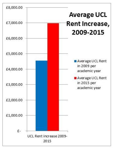 rent chart 6